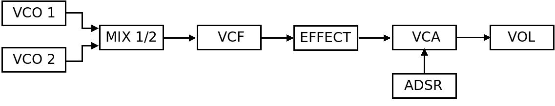 OCS-2 - nozoïd